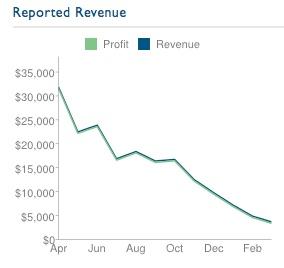 press75-revenue