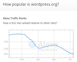 Is WordPress Really in Decline?
