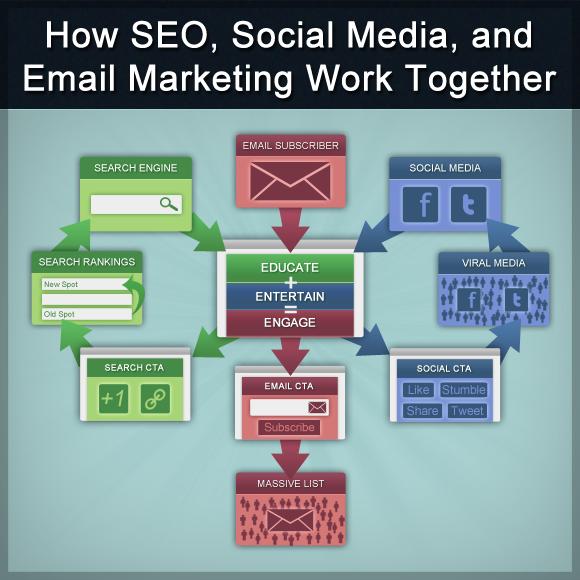 E-Mail vs Social Media