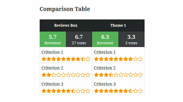 Reviewer Comparison table