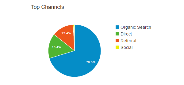 referrals-top-channels